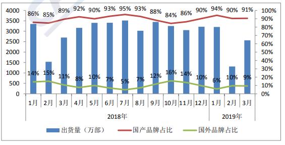 3月国内手机市场出货量延续下降趋势 下降幅度收窄至6%