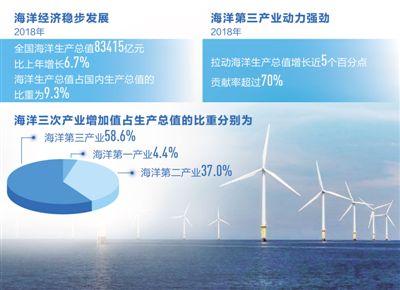 """海洋28365365体育在线投注""""引擎""""作用不断增强 新动能持续成长"""