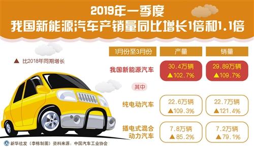 新能源车产销为什么逆势增长