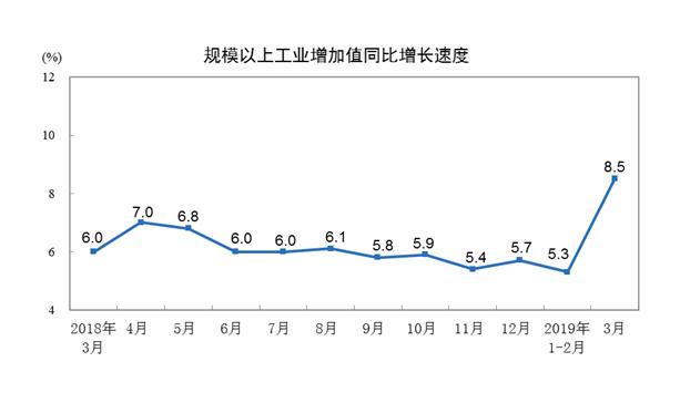 2019年3?#36335;?#35268;模以上工业增加值增长8.5%
