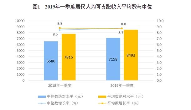 2019年一季度居民收入和消费支出情况