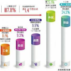 四川经济一季度实现较好起步