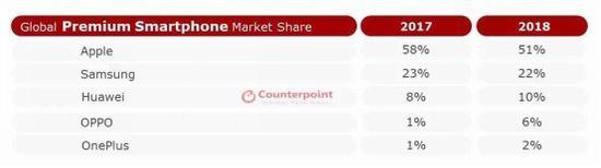 高端手机市场份额报告:苹果第一/三星第二/华为第三