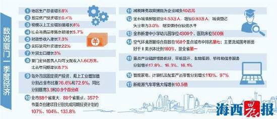 """一季度厦门GDP增长8% 经济运行实现""""开门红"""""""