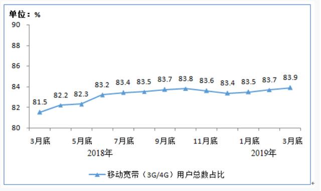 我国4G用户规模?#40644;?2亿 固网宽带用户总数达4.23亿