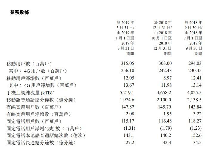 中国电信?#36139;?#29992;户总数达到3.15亿户 净增1205万户
