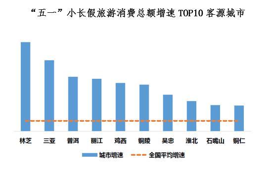 """""""五一""""期间居民外出旅游消费额增长迅速 80后夜间消费"""