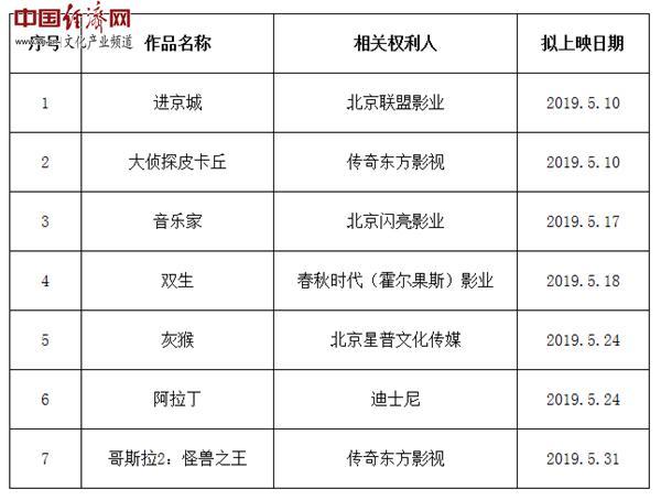 2019年度第四批重點作品版權保護預警名單公布 《大偵探皮卡丘》等入選