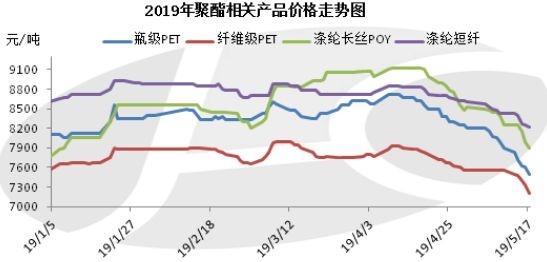 聚酯市場迎來最不平靜的淡季