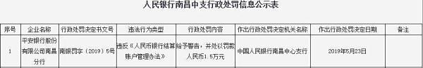 平安银行南昌违法遭罚 违反银行结算账户管理办法