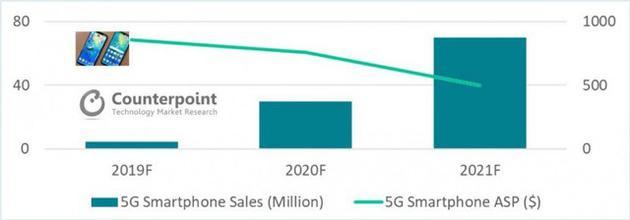 中国投建5G网络或超1.3万亿元 5G手机市场将爆发
