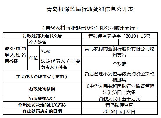 青农商行胶州支行违法遭罚50万 流动资金贷款被挪用