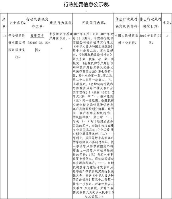 平安银行福清支行违法遭罚 未按规定开展客户身份识别
