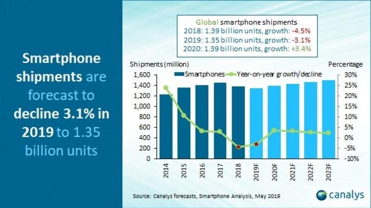 外国调研机构预测:2019年智能手机出货量同比下降3.1%