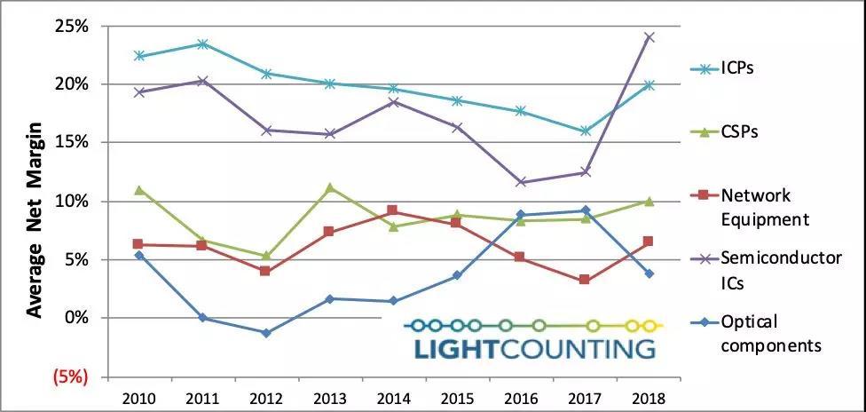 光通信行业中,光器件为何总是利润垫底?