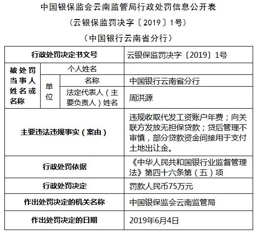 中国银行云南三宗违规遭罚 向关联方发放无担保贷款