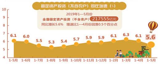 生产稳中有进 消费增速加快 5月经济继续在合理区间运行