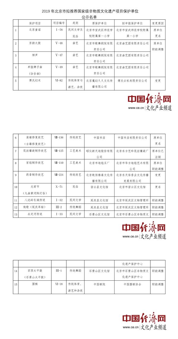 北京拟推荐11家单位为国家级非遗项目的保护单位