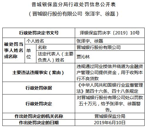 晋城银行违法遭罚50万 自家钱绕道收购本行不良贷款