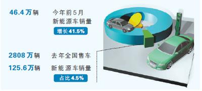 汽车、家电、电子产品迎来新的商机