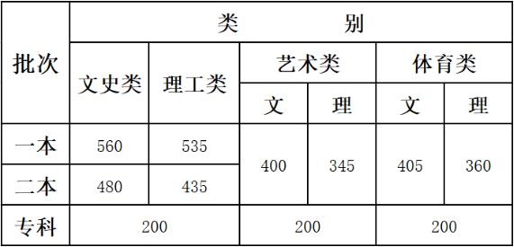 2019云南高考录取分数线:一本文科560分 理科535分