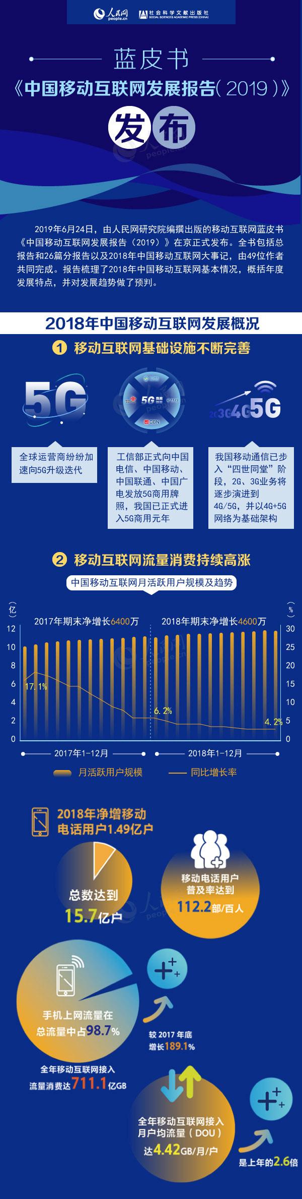 图解:《中国?#36139;?#20114;联网发展报告(2019)》发布