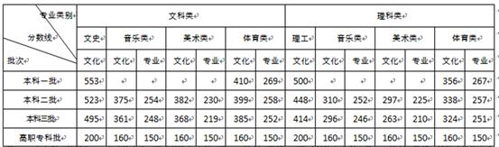 2019湖南高考錄取分數線:一本文科553分 理科500分