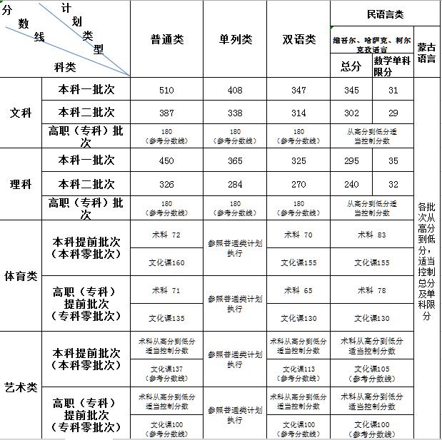 2019新疆高考录取分数线:一本文科510分 理科450分