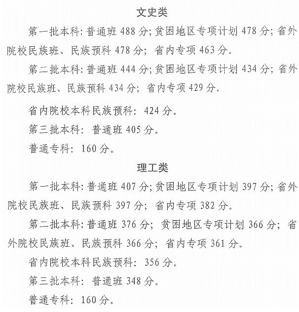 2019青海高考录取分数线:一本文科488分 理科407分