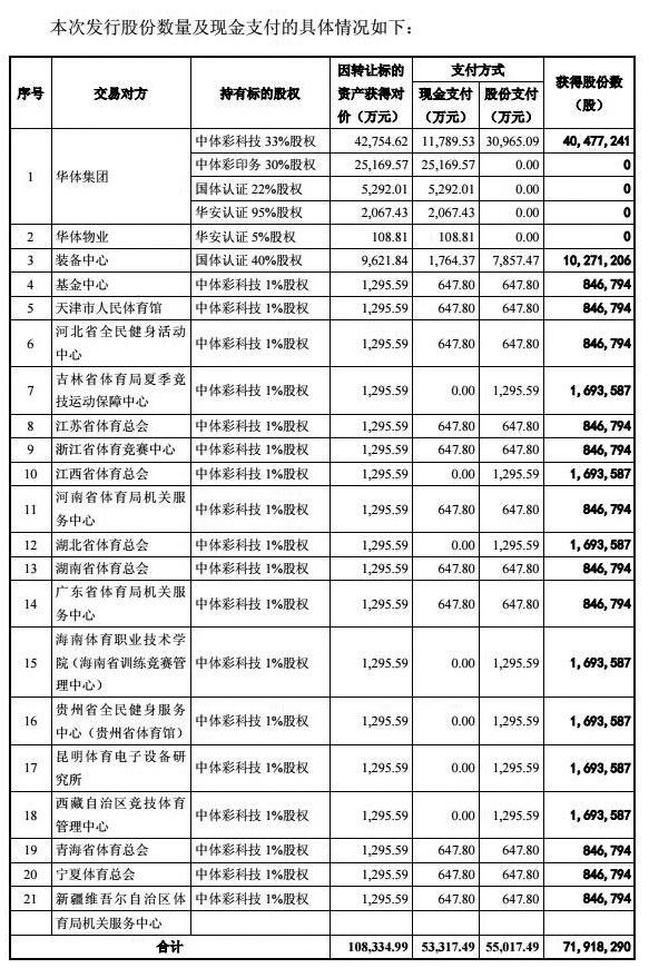 中体产业并购重组遭否跌停 11亿购买资产权属不清晰