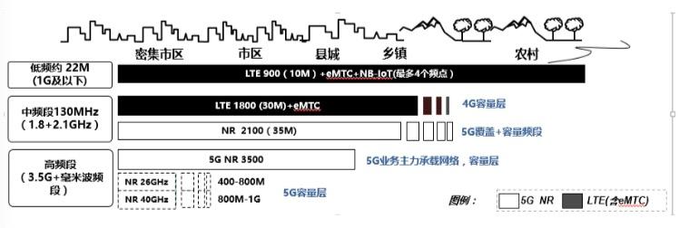 """联通首度披露5G基站设备路标规划:目标建设""""4G+5G""""两张网"""