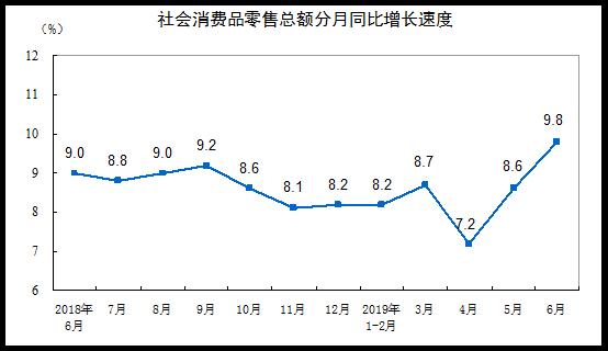 统计局:2019年上半年社会消费品零售总额增长8.4%