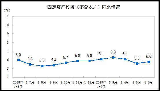 上半年全国固定资产投资同比增长5.8% 投资增势基本平稳