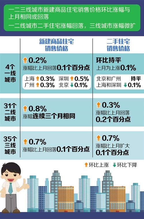 6月份70个大中城市商品房售价涨幅稳中有降