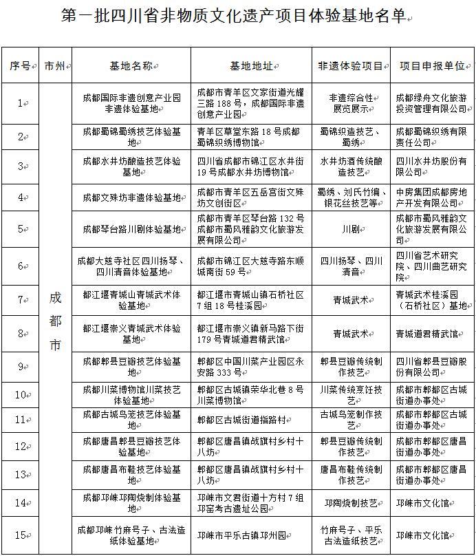 第一批四川省非物质文化遗产项目体验基地名单公布