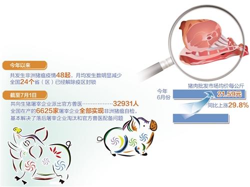 非洲猪瘟疫情防控近一年 我国生猪产业?#24515;?#20123;变化?