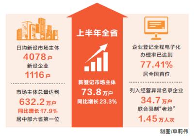 高质量发展的河南:全省市场主体半年新增73.8万户