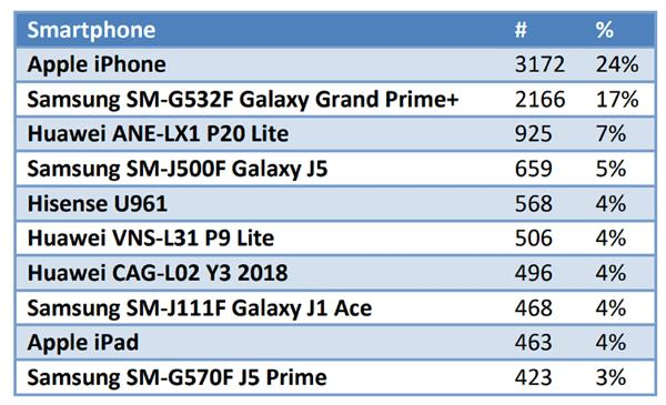 低價全能 海信成南非最受歡迎智能手機品牌