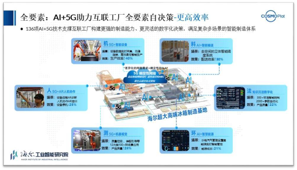 海爾聯合中國移動和華為正式發布全球首個智能+5G互聯工廠
