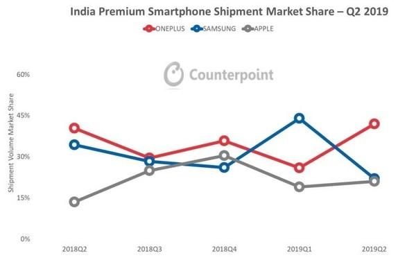 一加称霸印度高端手机市场 份额超过苹果和三星
