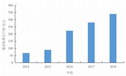 中國服務型機器人井噴式增長,送餐機器人市場前景廣闊