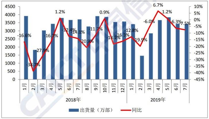 2019年7月国内手机市场中5G手机出货量7.2万部