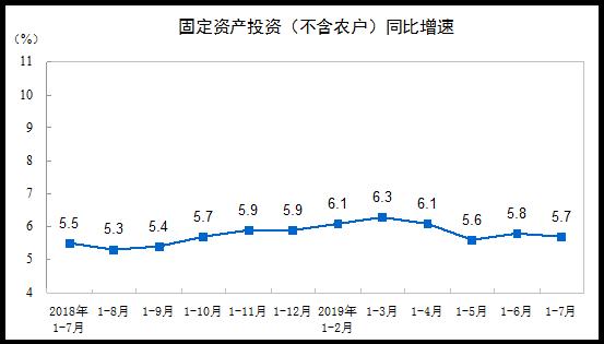 统计局:前7月全国固定资产投资增长5.7%
