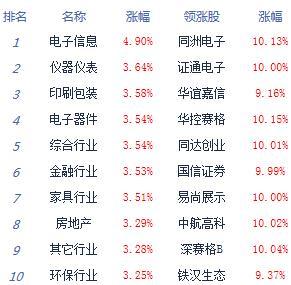 收评:创指暴涨3.5%沪指涨2.1% 深圳本地股强势