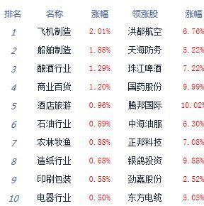 午評:兩市震蕩走弱滬指跌0.18% 軍工股崛起