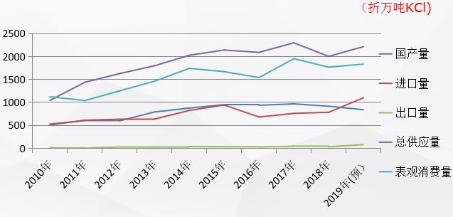 中国钾盐(肥)行业运行现状及需求预测