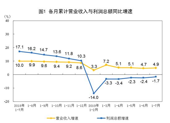 统计局:7?#36335;?#35268;模以上工业企业利润总额同比增长2.6%