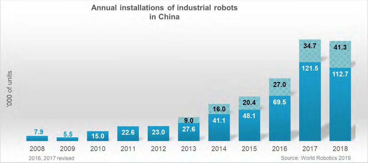 中國工業機器人裝機十年來首現下滑,寒冬信號還是春天前奏?
