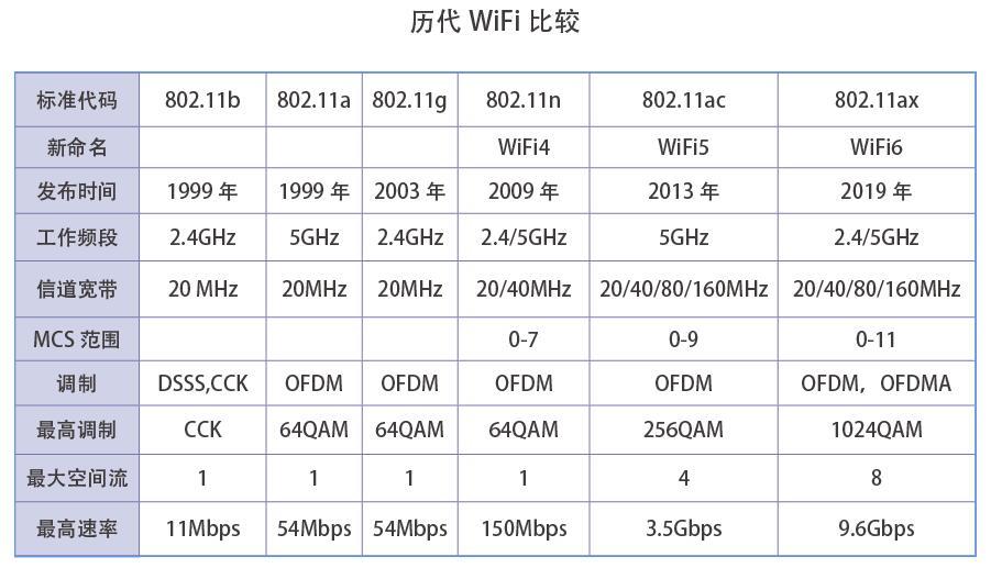 当WiFi6撞上5G,是危机还是商机?