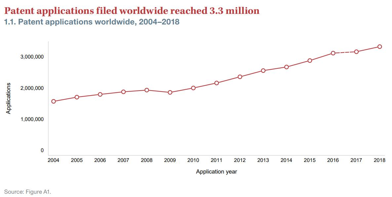 中国专利申请接近全球?#35805;?连续8年居首